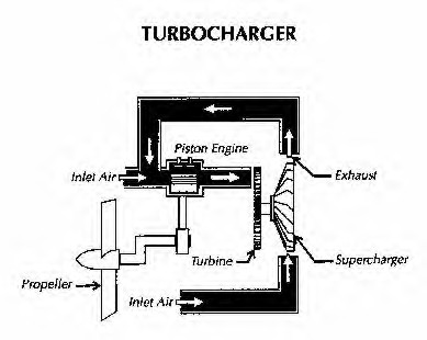 during world war ii, the best piston engines used a turbocharger  this was  a supercharger that drew its power from the engine' hot exhaust gases