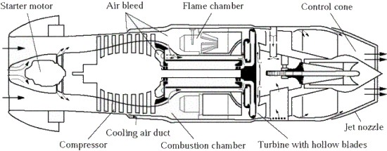the jumo 004 jet engine of world war ii  its main features carried over to  later engines