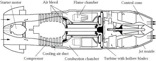 Stupendous Development Of The Jet Engine Wiring 101 Photwellnesstrialsorg