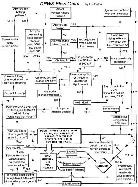 GPWS Flow Chart