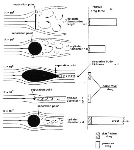how to create a streamlined shape