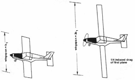 Fuselage Induced Drag Effect on Induced Drag For