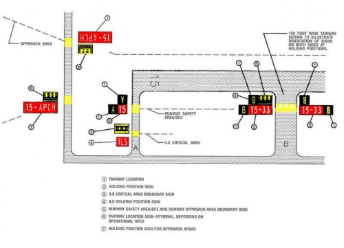 taxiway markings and lighting