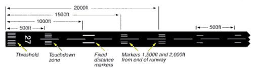 runway marking and lighting