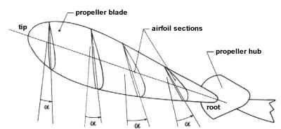 Propeller Pesawat Aeromodelling on helicopter thrust