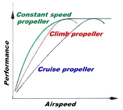 aircraft propellers and how they work