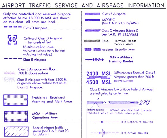 How To Read A Sectional Aeronautical Chart