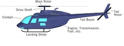 single rotor helicopter with Helis on Helicopter drawings additionally 03468 moreover Black shark moreover Sikorsky H 34 Choctaw Seabat Seahorse together with 500.