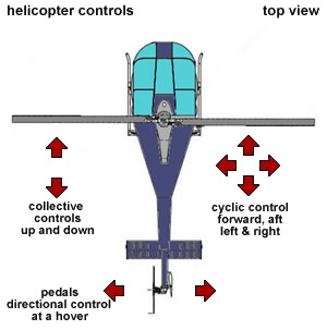 helicopter swashplate with Helis on UpperSheave additionally Mr semi additionally How Helicopters Fly together with Watch together with Watch.