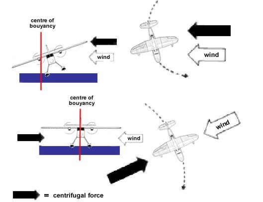 centrifugal force seaplane diagram